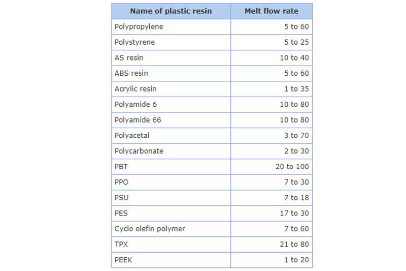 Índice de fluidez (MFR) de plásticos